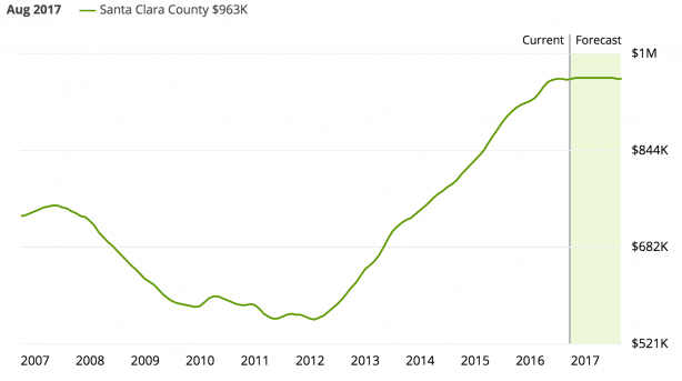 Zillow housing prices Santa Clara county