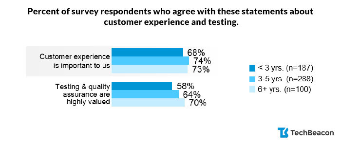 Percent of survey respondents who agree with these statements about customer experience and testing.