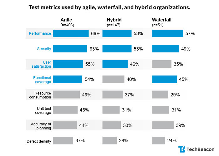 Test metrics used by agile, waterfall, and hybrid organizations.