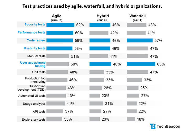 Testing practices used by agile, hybrid, and waterfall development teams